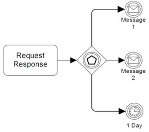 Figure10-116-olay-tabanlı ağ geçidi-ornek-kullanılarak-mesaj-intermidate-events.png