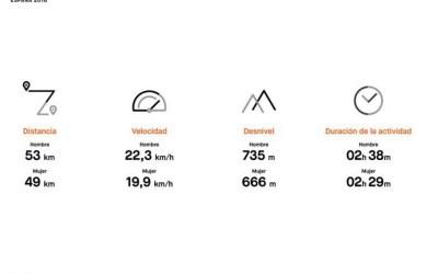 Los españoles pedalean una media de 51km en salidas de 2h y 33 minutos