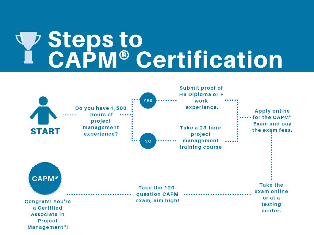Capm Certification Nyc Capm Training Exam Prep