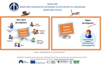 Instructional design for online courses, February 2021, Online