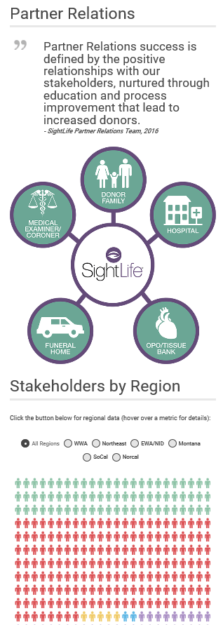 Infographic - Partner Relations 1