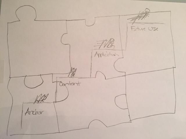 Instructional Design Steps 3 (Sketch)