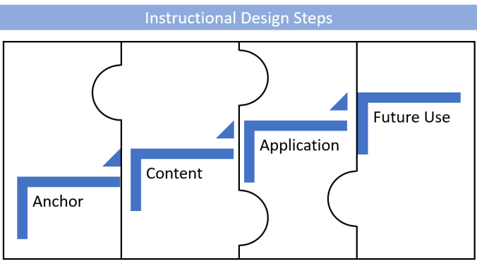 Instructional Design Steps Puzzle Graph in Powerpoint