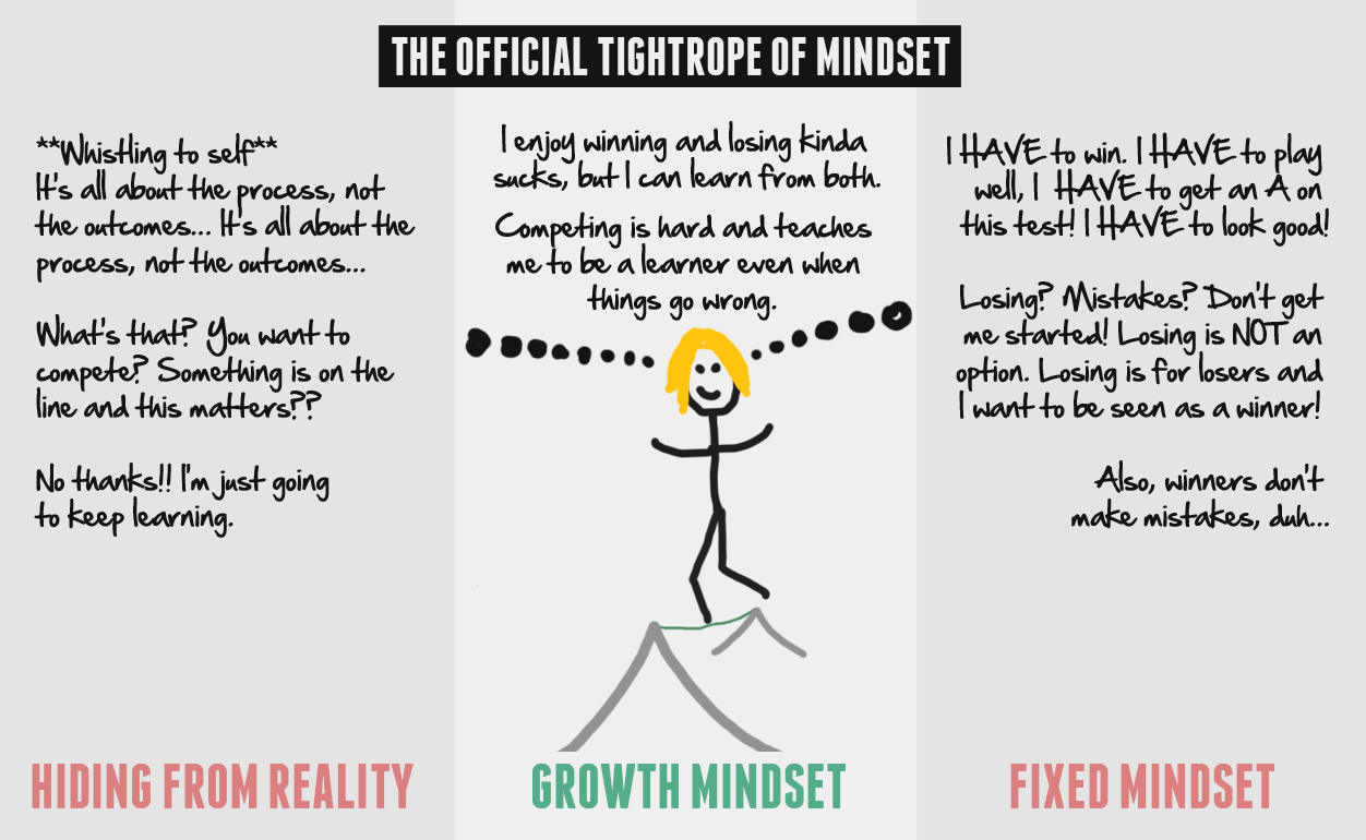 Misinterpreting Growth Mindset Why Were >> The 4 Makers Breakers Of Mindset Pt 2 Train Ugly