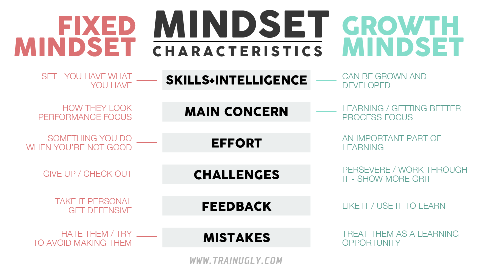 How Teachers Can Create Growth Mindset >> The Growth Mindset Matrix Train Ugly