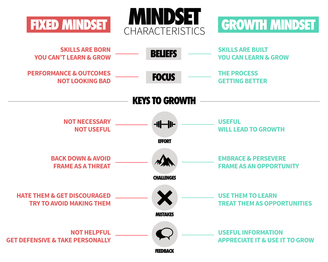 Growth Mindset Table - White