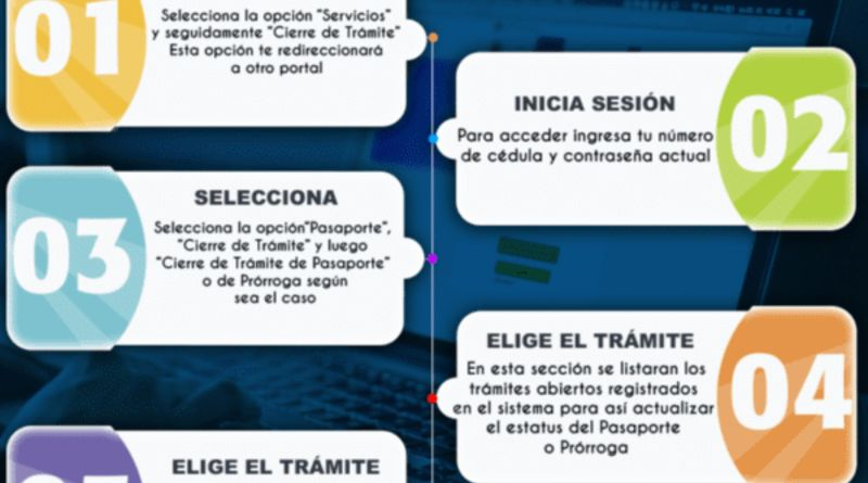 Cómo cerrar trámites de pasaportes y prórrogas ante el Saime