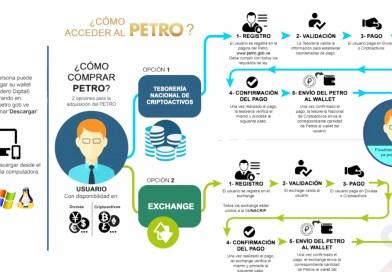 Cómo adquirir Petros para pago de trámites legales