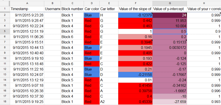 results sorted by y intercept