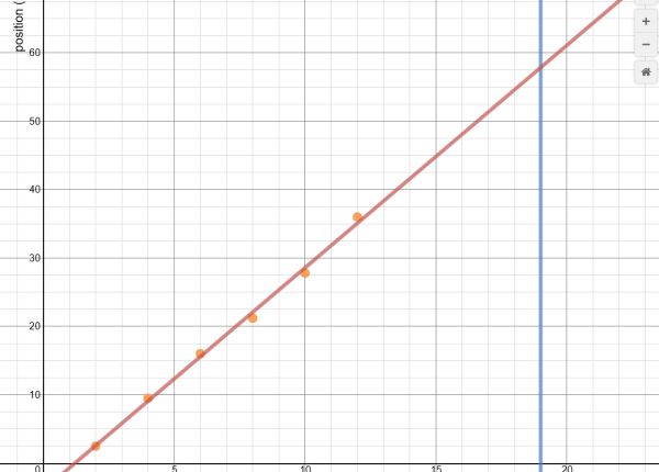 screen shot of a Desmos plot