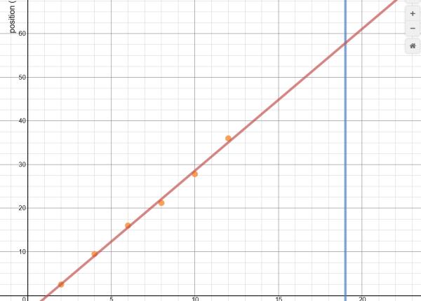 screen shot of a Desmos plot