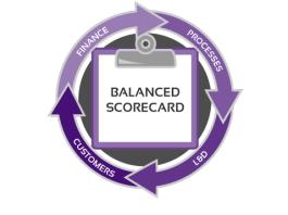 Vai trò và ý nghĩa của BSC - Phiếu điểm cân bằng.