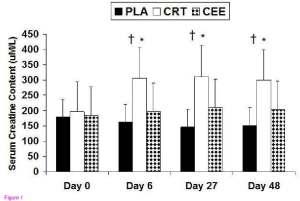 Serumnivåerna av kreatin efter supplementering med placebo (PLA), kreatin monohydrate (CRT) eller kreatin etyl ester (CEE)
