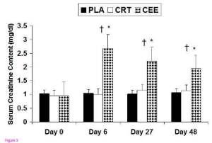 Serumnivåerna av kreatinin efter supplementering med placebo (PLA), kreatin monohydrate (CRT) eller kreatin etyl ester (CEE)