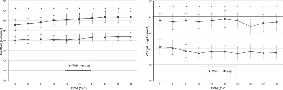 I den övre grafen ser vi pulskurvan för de båda aktiviteterna under de 30 minuter som försöket pågick och i den nedre ser vi motsvarande siffror för syreomsättningen. Alltså signifikante skillnader för joggningen gentemot promenaden även fast deltagarna alltså påstod sig vara precis lika ansträngda i båda fallen.