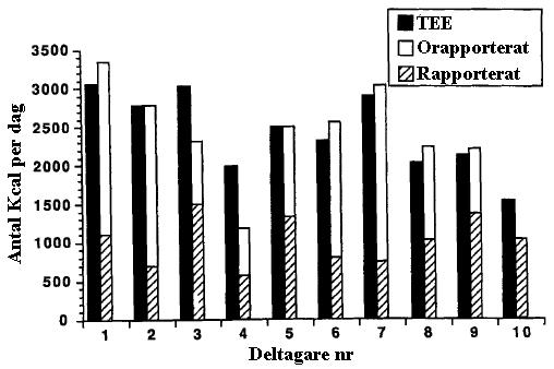 Den verkliga totala energiförbrukningen (TEE) hos deltagarna i studien tillsammans med deras rapporterade kaloriintag och deras faktiska kaloriintag