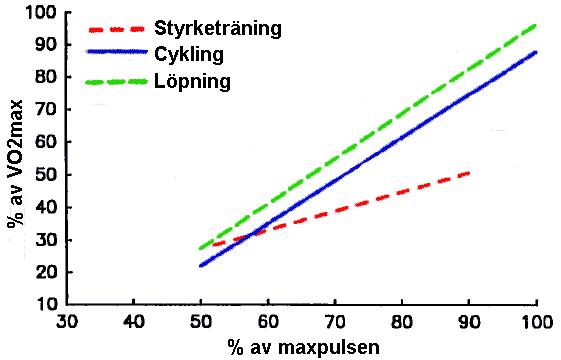 Förhållandet mellan energiförbrukning och puls vid olika aktiviteter