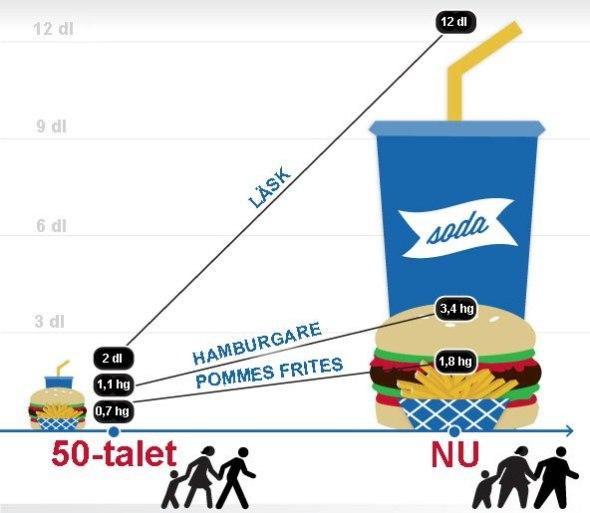 Den här bilden visar hur menyerna i Amerikanska snabbmatsrestauranger har förändrats sen 1960.