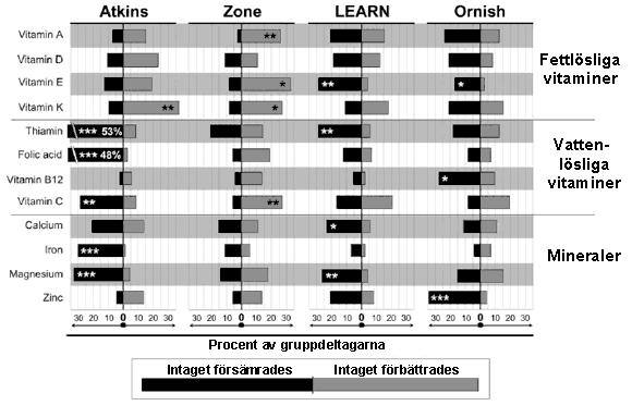 Resultatet i studien