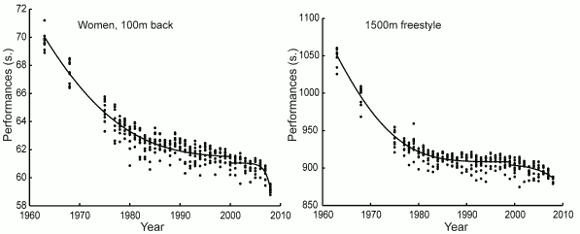 Världsrekord i kvinnornas 100 m ryggsim och männens 1500 m fristil