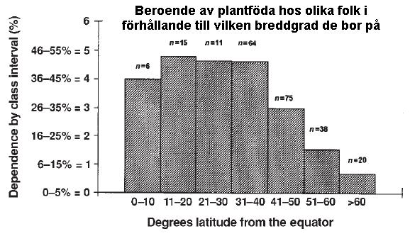 Andelen plantföda i förhållande till breddgrad