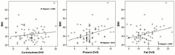 Intag av makronutrienter och BMI