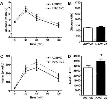 Effekt av 3 dagars minskad vardagsaktivitet ger ökad insulinresistens