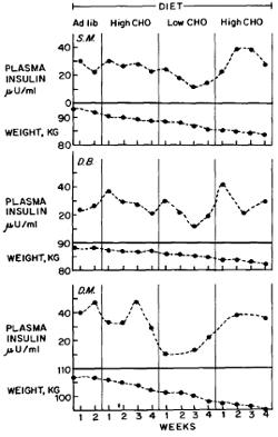 Effekten av insulinniåver på viktnedgång