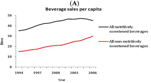 Förändring i försäljning av sockersötade drycker och drycker sötade med sötningsmedel i Australien