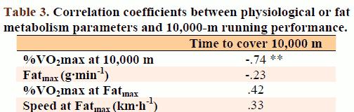 Korrelationen mellan olika tester och prestationsförmågan på 10 km löpning.
