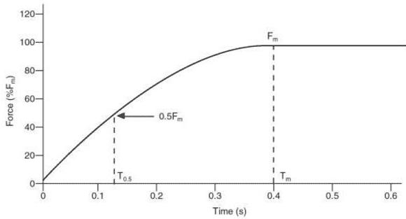 Grafen visar hur mycket kraft som en idrottare lyckas utveckla allt eftersom tiden går. Först vid 0,4 sekunder är kraften maximal