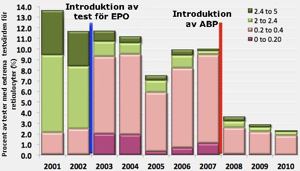"""Förändringen i blodvärde som skett i samband med att man först introducerade tester för EPO och sen efter man introducerade ABP (""""blodpass"""")"""
