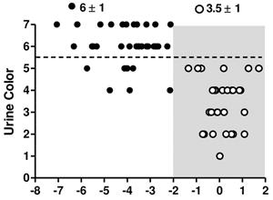 Skillnad i färgen på urinen när försökspersonerna var i vätskebalans (öppna cirklar) eller i vätskebrist (svarta ciklar)
