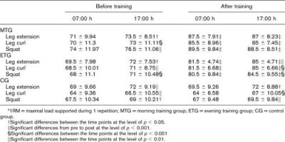 Tabellen visar förändringar i prestation i benspark, lårcurls och knäböj för kvällsträningsgruppen, morgonträningsgruppen och kontrollgruppen som inte tränade (2). Observera att träningsgrupperna konsekvent presterar bäst under den tiden de tränat i åtta veckor, att kontrollgruppen konsekvent presterar bäst på kvällen samt att man i alla tre grupperna presterade bäst på kvällen vid förtestningen.