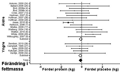Förändringen i fettmassa av proteinpulver eller placebo i samband med träning