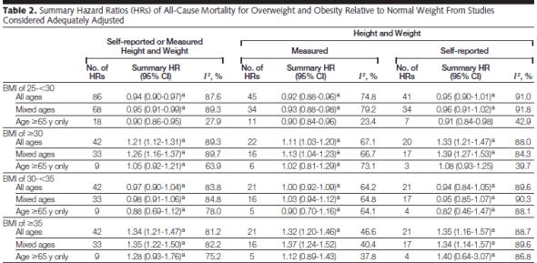 BMI som riskfaktor för tidig död