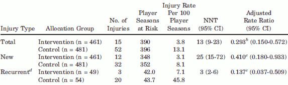 Risken för skador i hamstrings (baksida lår) hos gruppen som tränat och kontrollgruppen