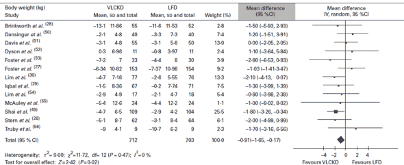 Lågkolhydratkost mot fettsnål kost