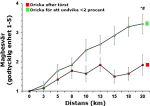 Dricker du mycket ökar risken för magbesvär vid löpning