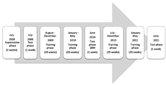 Bilden visar studiens upplägg när det gäller tidsfördelning