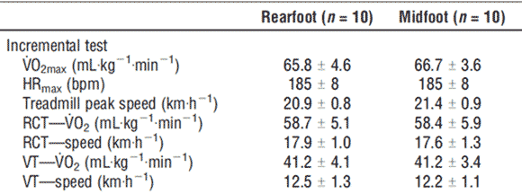 Skillnad mellan löpare som landar med hälen istället för mellanfoten