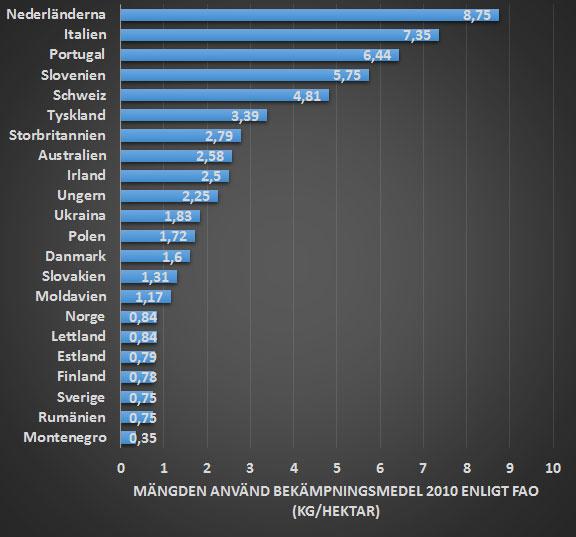 Mängden bekämpningsmedel som används i olika länder i EU