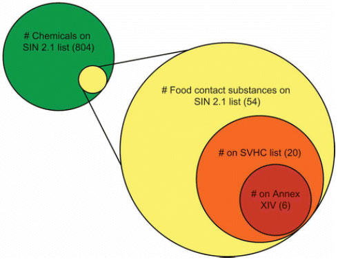 Mängden använda kemikalier i matförpackningar