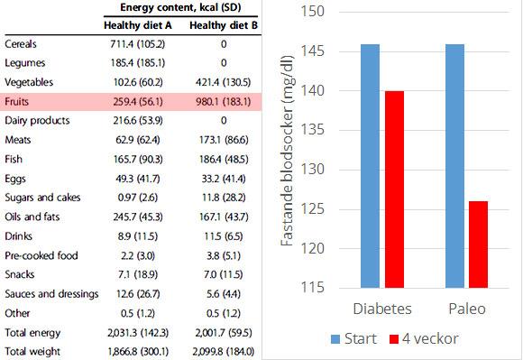 En paleodiet med stora mängder frukt gav förbättrat fasteblodsocker hos typ 2 diabetiker