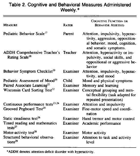 De psykologiska testerna som användes i studien
