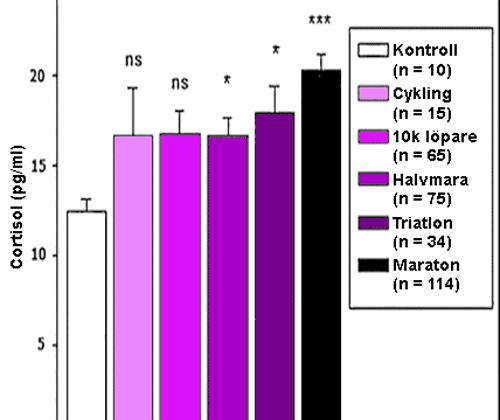 Kortisolnivåer hos långdistanslöpare