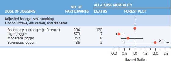 Hazard ratio för de olika grupperna i studien