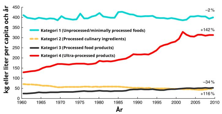 Svenskens konsumption av livsmedel från de fyra olika kategorierna över 50 år