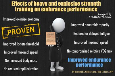 Hur styrketräning kan förbättra prestationen för konditionsidrottare