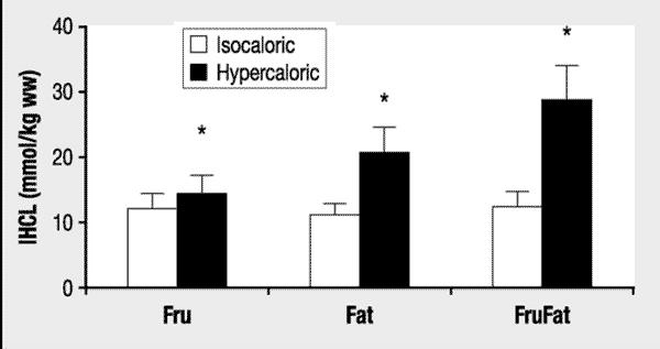 Förändring av mängden fett i levern vid kaloribalans och kaloriöverskott